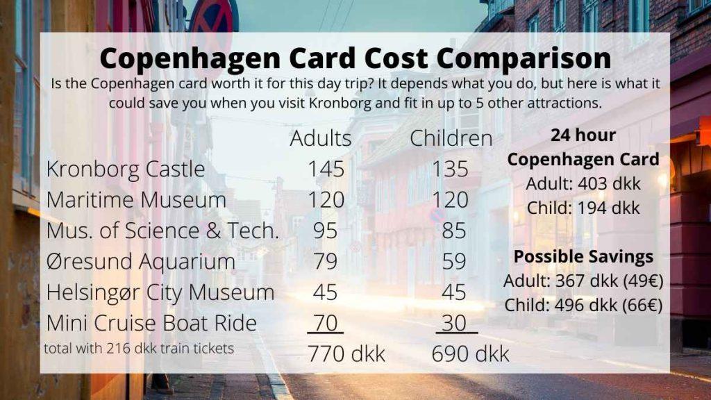 Copenhagen Card Helsingør Kronborg Castle Day Trip